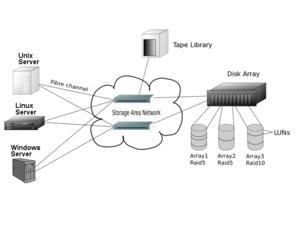Storage Area Network Nedir emresupcin 300x225 - Bilgisayar Ağı Çeşitleri Nelerdir?