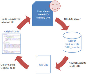 Url Rewrite emresupcin1 300x258 - ASP.Net Kullanarak Url Rewrite Nasıl Yapılır?